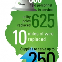 Ameren By The Numbers Graphic